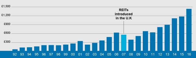 Growth of the Global Real Estate Securities Market
