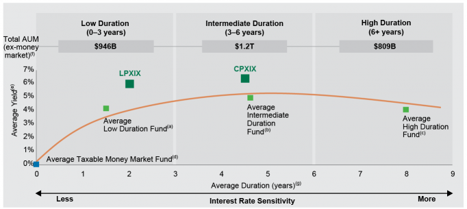 Exhibit 2: Average Duration Groups of Fixed Income Funds Across Morningstar Bond Categories