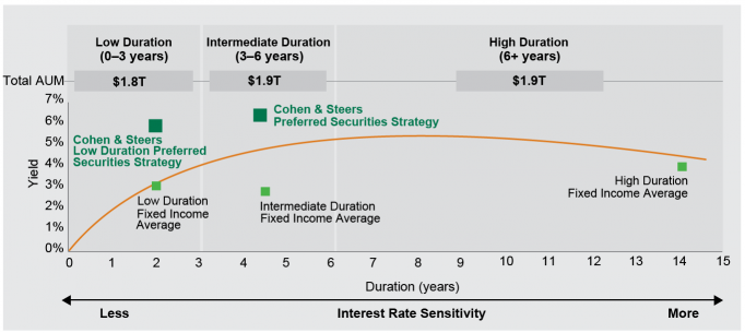Exhibit 2: Average Duration Groups of Fixed Income Strategies