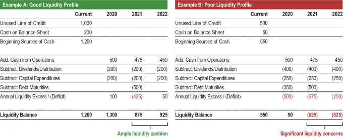Exhibit 3. How Different Approaches to Capital Allocation Can Affect a Company's Liquidity Profile