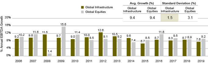 EXHIBIT 2: Infrastructure Cash Flows Have Been Relatively Consistent, Even in 200