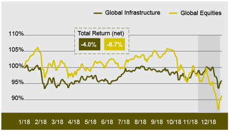 Exhibit 1: A Resilient Q4 Capped Infrastructure's 2018 Outperformance