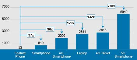 Exhibit 2: A 5G Smartphone Will Use 270x the Data of a Feature Phone