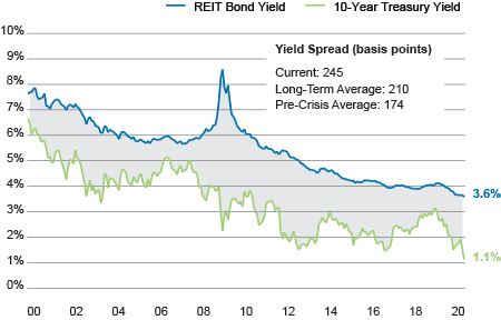 EXHIBIT 3: REIT Borrowing Costs Are at Historical Lows Despite Wide Yield Spreads vs. Bonds